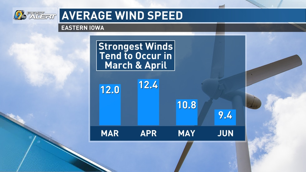 March and April are the windiest months of the year in eastern Iowa.