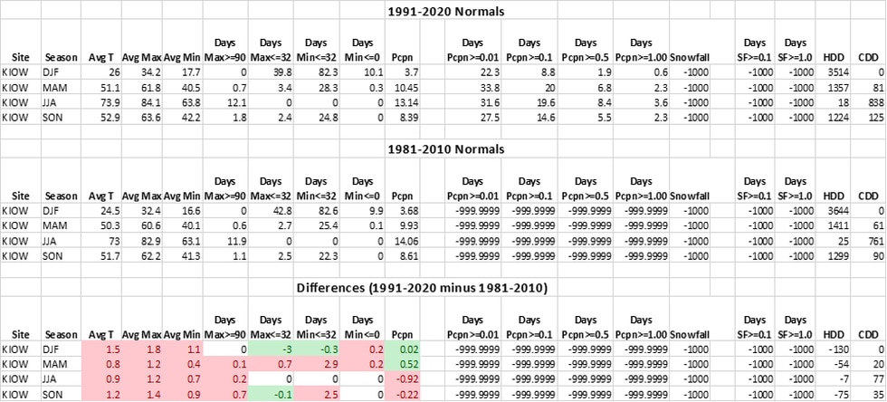 Iowa City climate normals compared from 1981-2020 to newly released data for 1991-2020.
