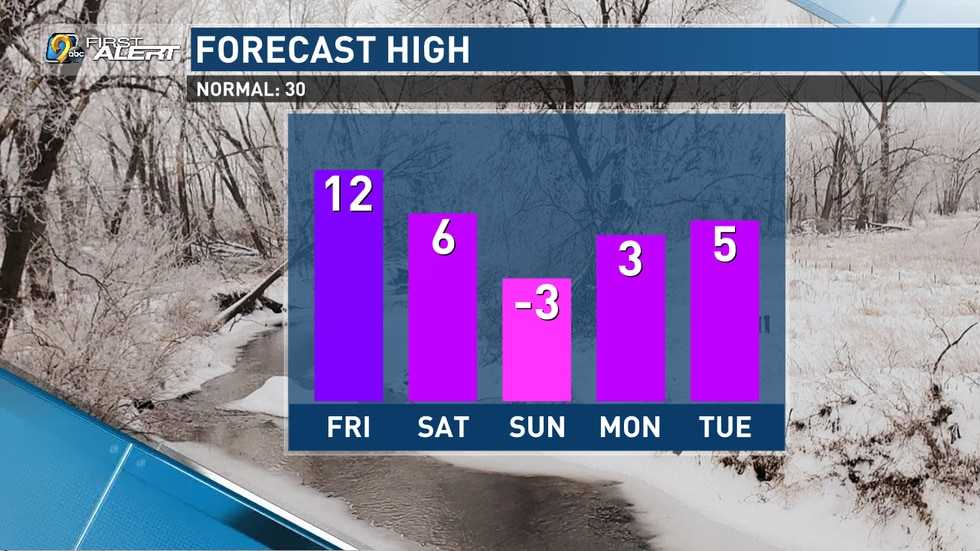 High temperatures fall into the single digits or below behind this system.