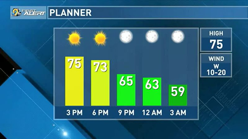 Warm and sunny day ahead.