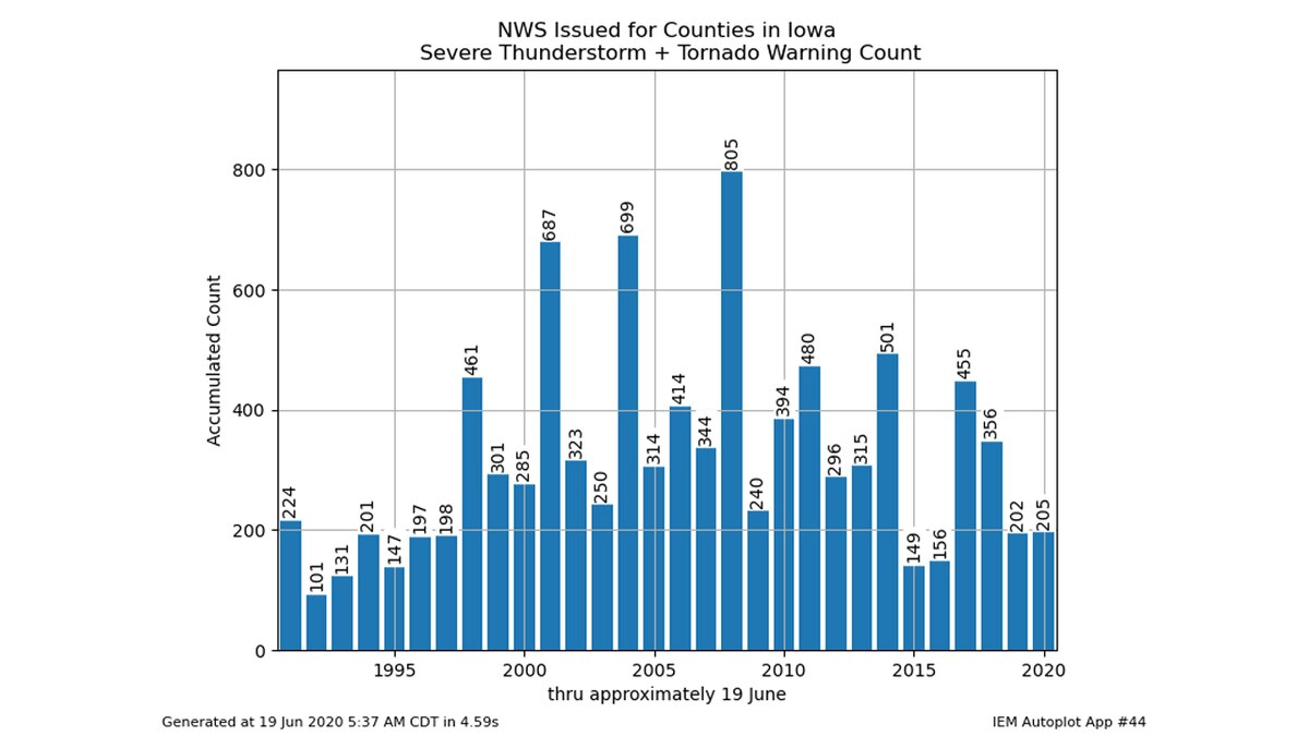 Annual count of severe thunderstorm and tornado warnings in Iowa.