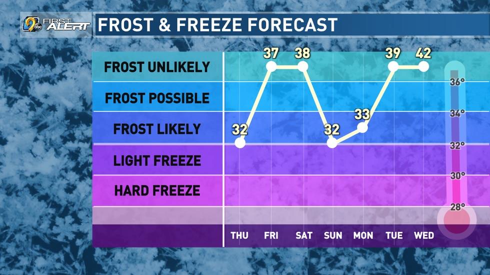 Frost/Freeze Forecast