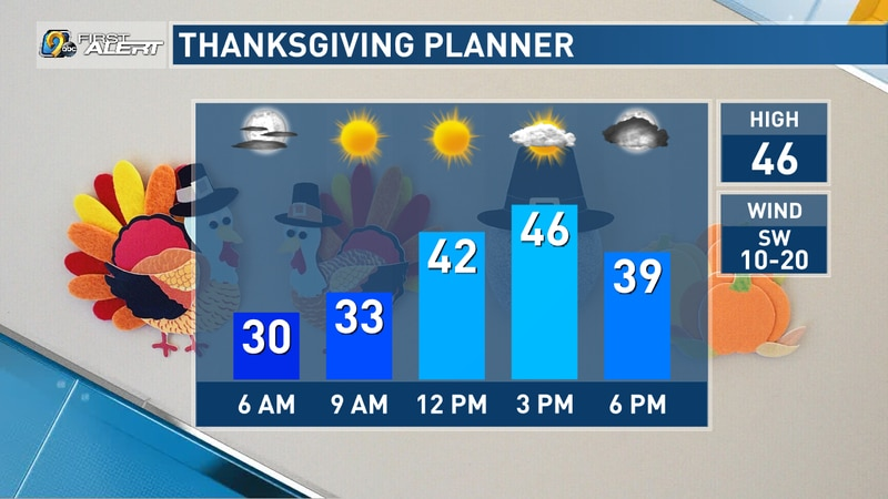 Thanksgiving forecast for Cedar Rapids.