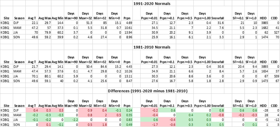 Dubuque climate normals compared from 1981-2020 to newly released data for 1991-2020.