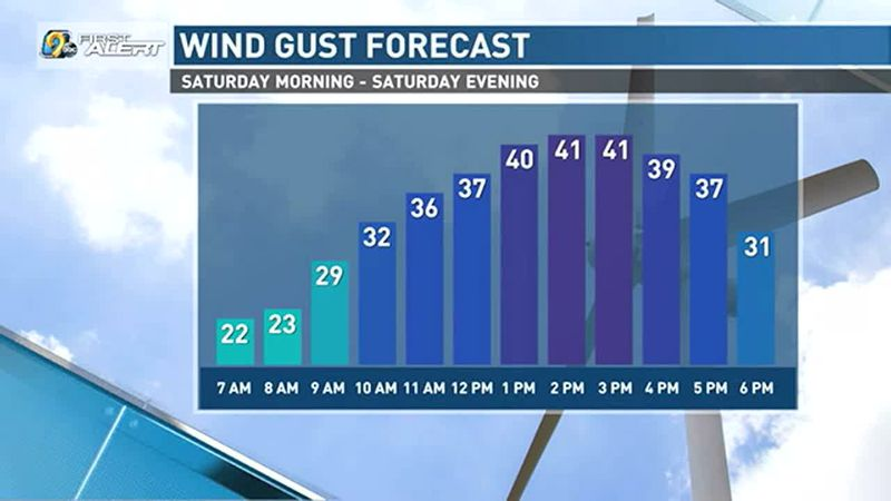 Strong winds on Saturday.