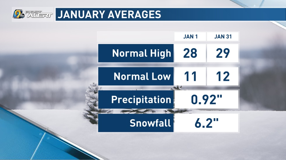 Averages for January in Cedar Rapids.