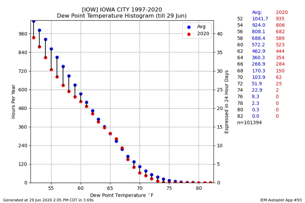 Chart comparing 2020's dew point values (red dots) to the long-term average (blue dots).