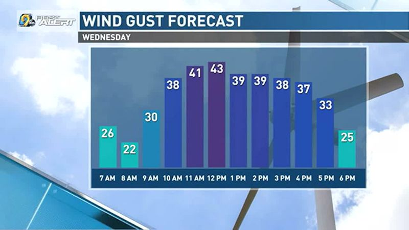 Wind gusts could be up to 40 mph tomorrow.