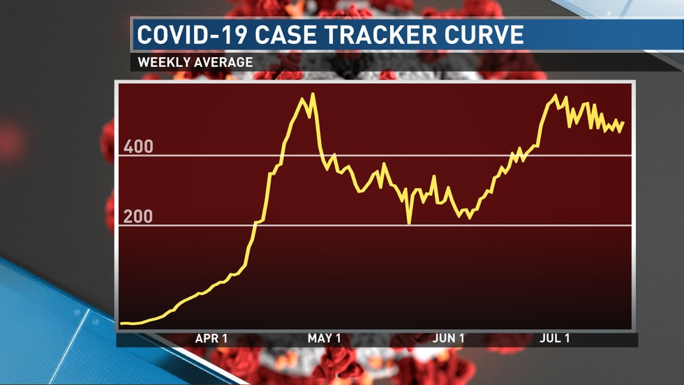 A graph showing the rate of newly-reported cases of COVID-19 in Iowa for the previous 7 days.