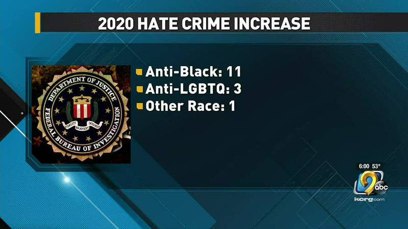 Those findings also showed Iowa had total hate crimes increase from 9 to 15 from 2019 to 2020....