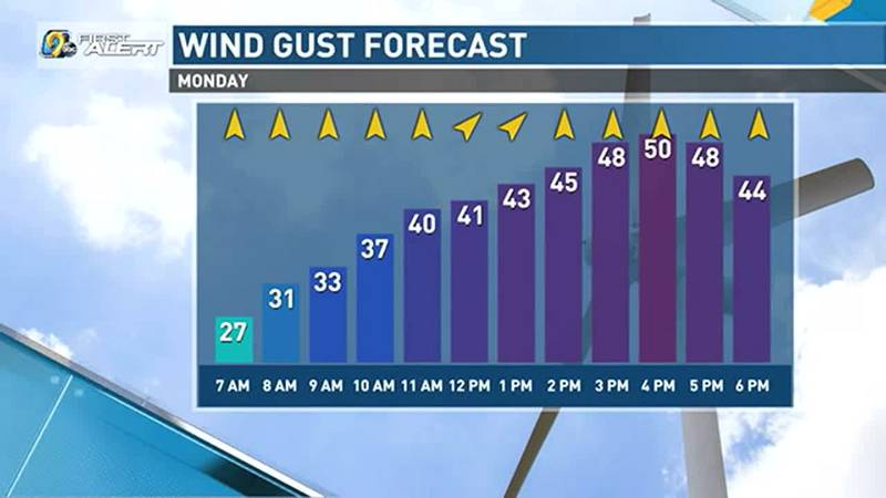 On Monday, winds will start to pick up early in the morning with gusts of 30-50 MPH likely...