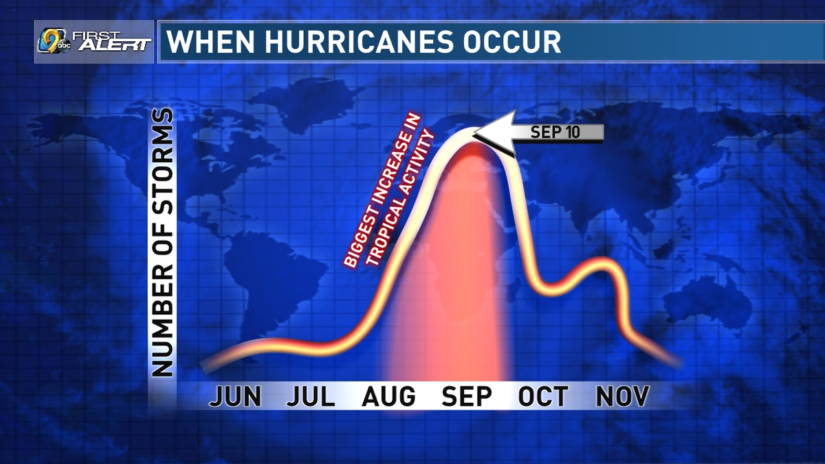 Average Hurricane activity through the year.