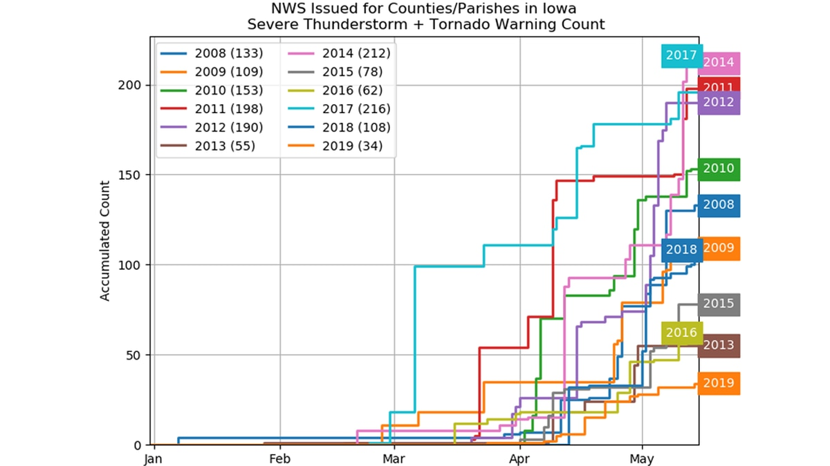 Running count of severe thunderstorm and tornado warnings in Iowa from 2008 to 2019, through May 15. Source: Iowa Environmental Mesonet