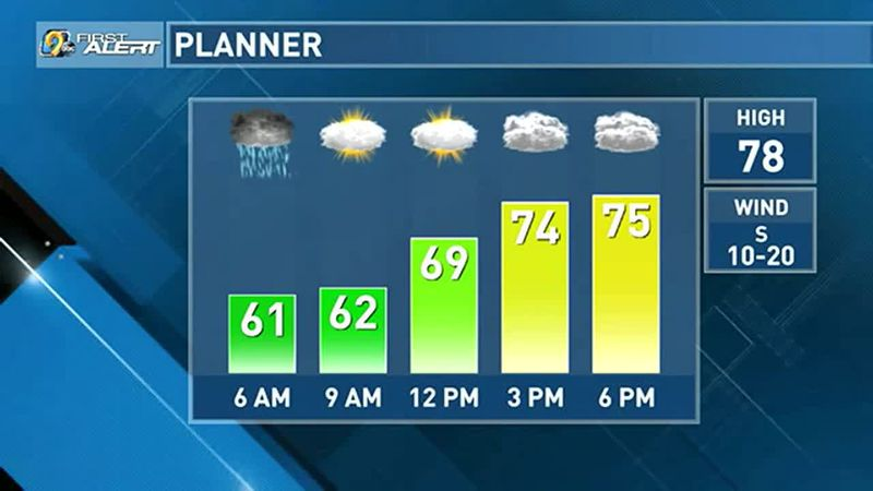 An isolated shower or storm is possible north.