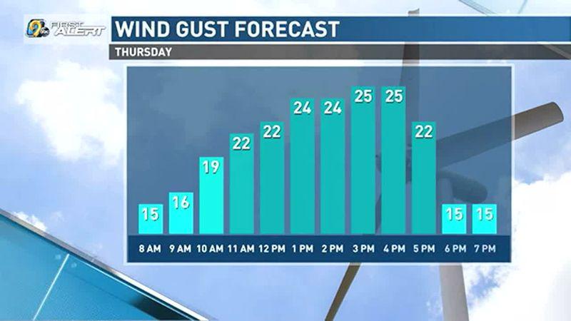 Breezy conditions Thursday.