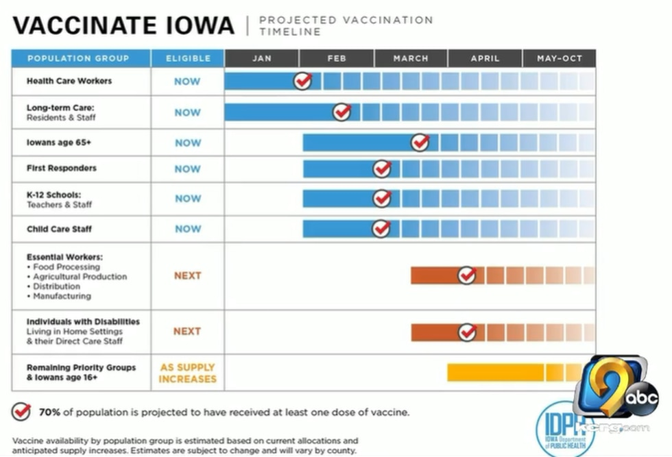 Iowa's projected COVID-19 vaccination timeline.