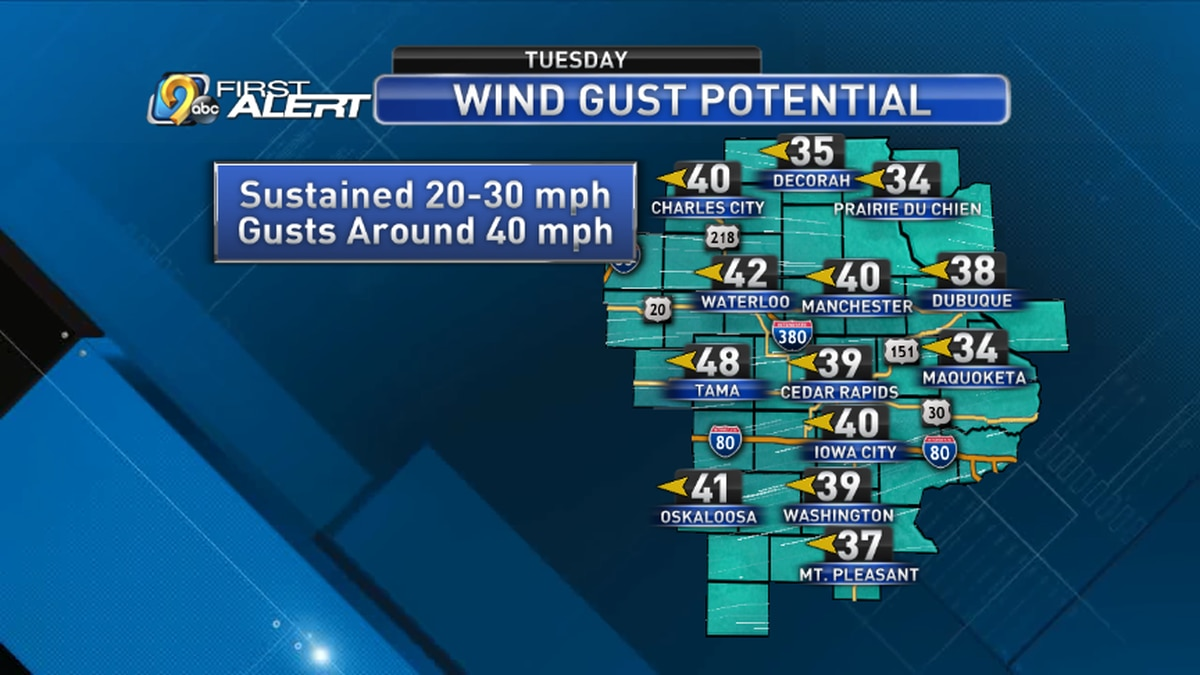 Wind gusts on Tuesday will be as high as 40 mph from the east.
