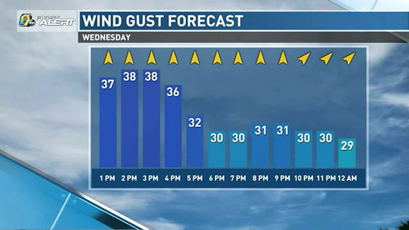 Windy conditions continue through the afternoon. Wind gusts up to around 35 mph look likely,...