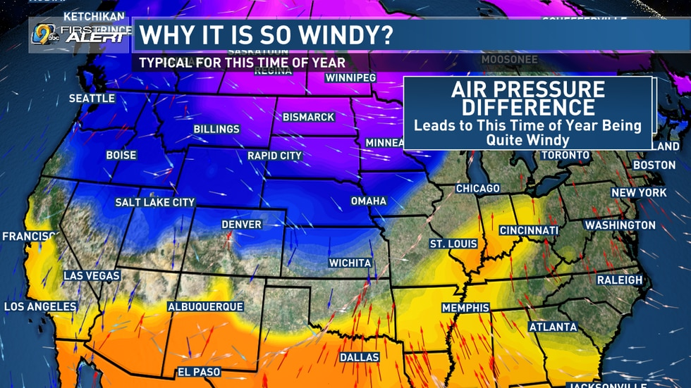Because the air pressure differs greatly, winds tend to be higher during the spring months.